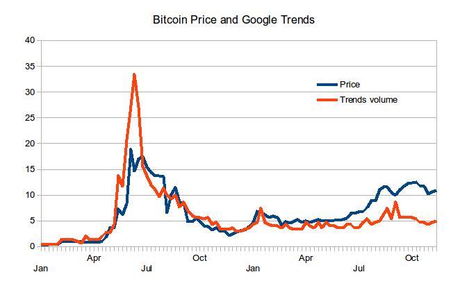 bitcoin価格とGoogleトレンド相関図