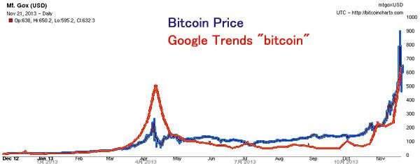 bitcoin価格とGoogleトレンド「bitcoin」