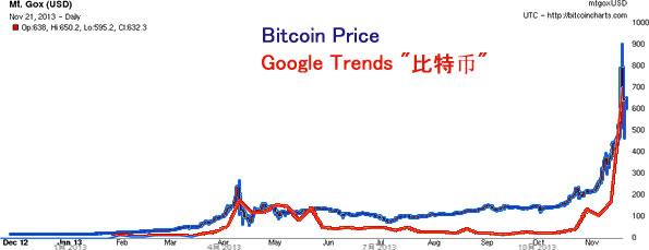 bitcoin価格とGoogleトレンド「比特币」