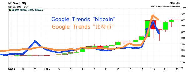 BitcoinチャートとGoogleトレンド:bitcoin:比特币