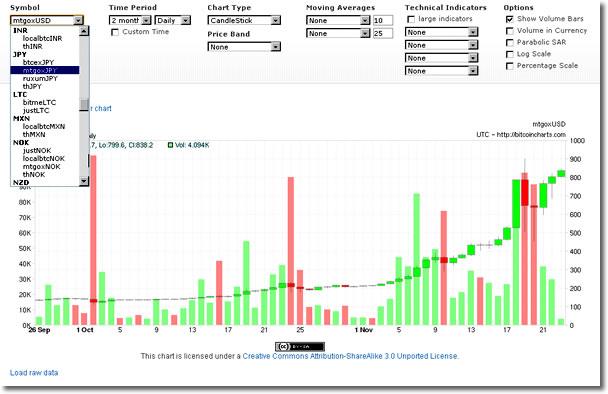 Bitcoinライブチャート:bitcoin charts