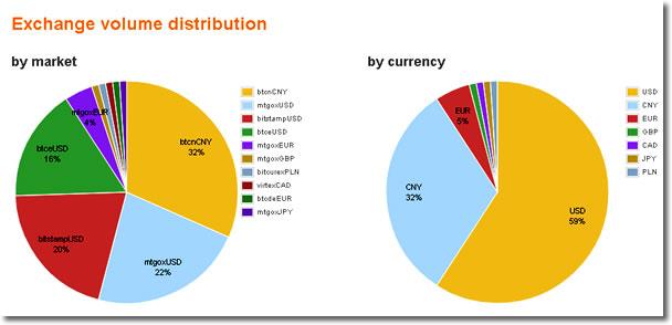 市場別・通貨別取引量グラフ:bitcoin charts