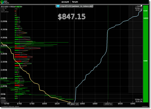 Bitcoin取引気配値:BTC Charts