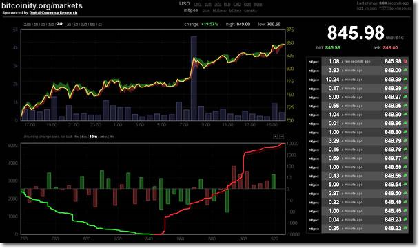 Bitcoinライブチャート:bitcoinity