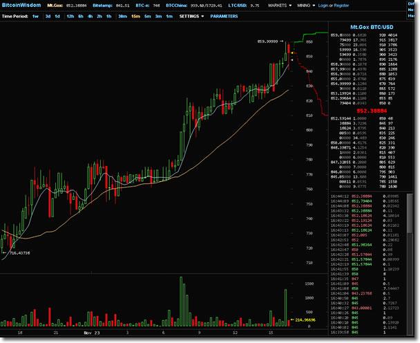 Bitcoinライブチャート:BitcoinWisdom